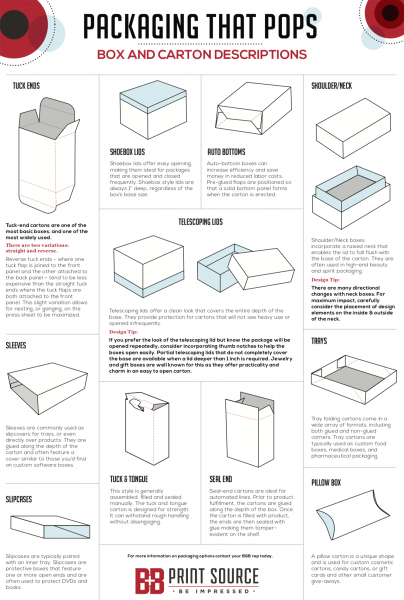 BBPrint Source Packaging Infographic, High Quality Packing Solutions